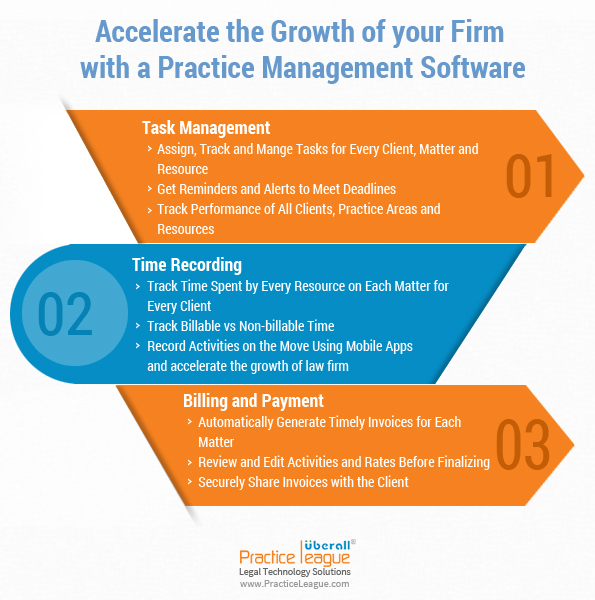 Accelerate the Growth of your Firm with a Practice Management Software